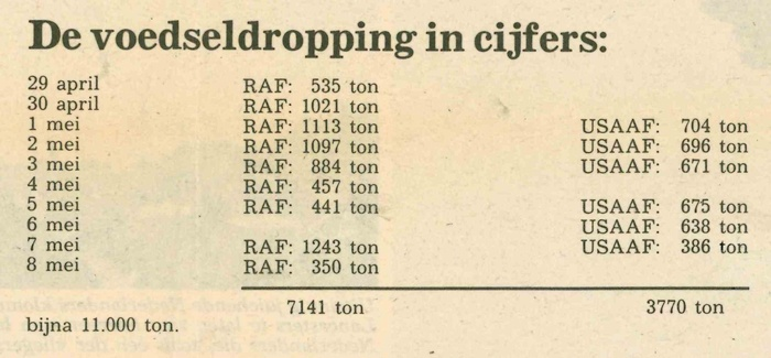 30april1985-cijfers