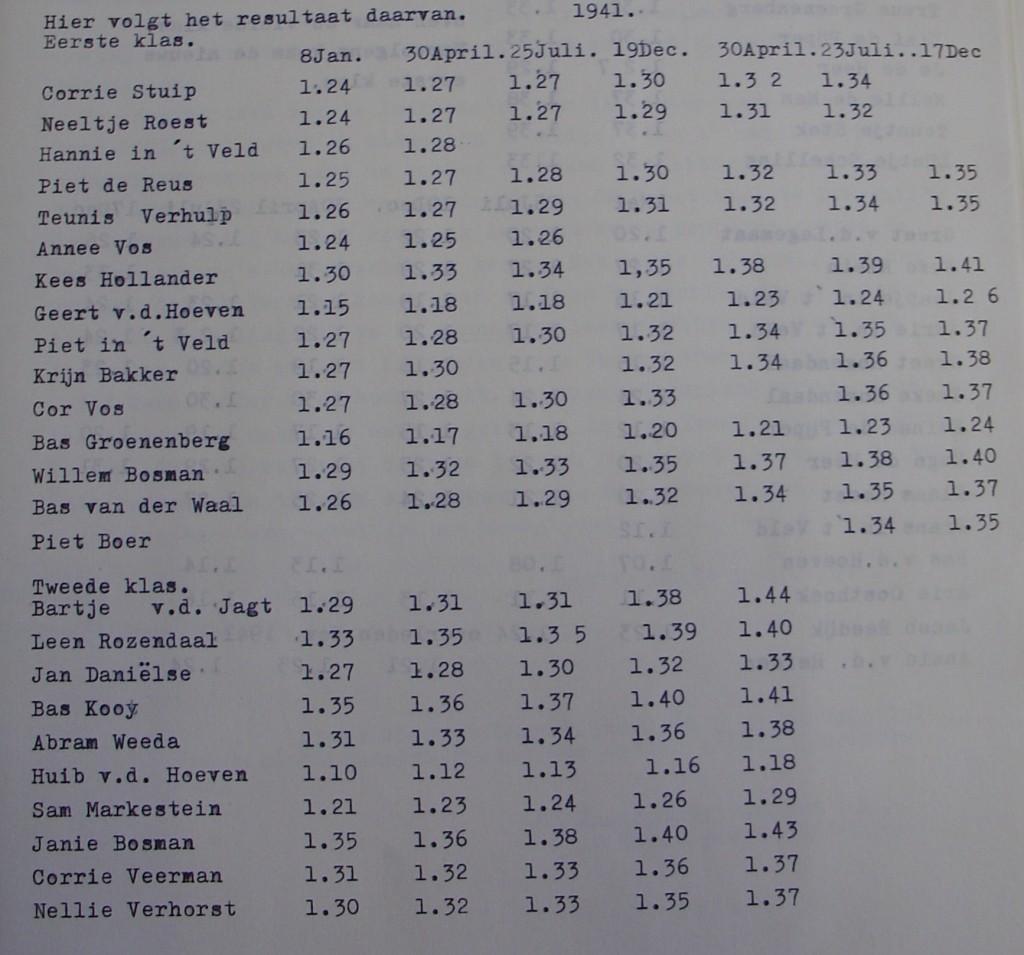 piershil-oorlog-school-resultaten-1941